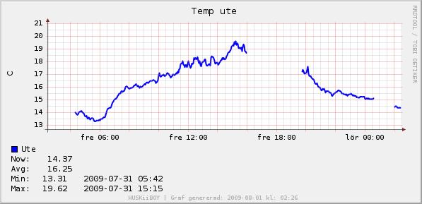 graph_temp.png