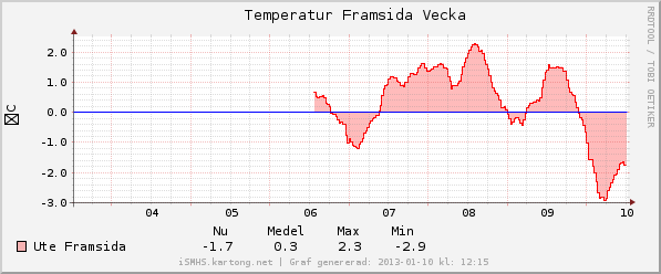 graph_temp_week.png